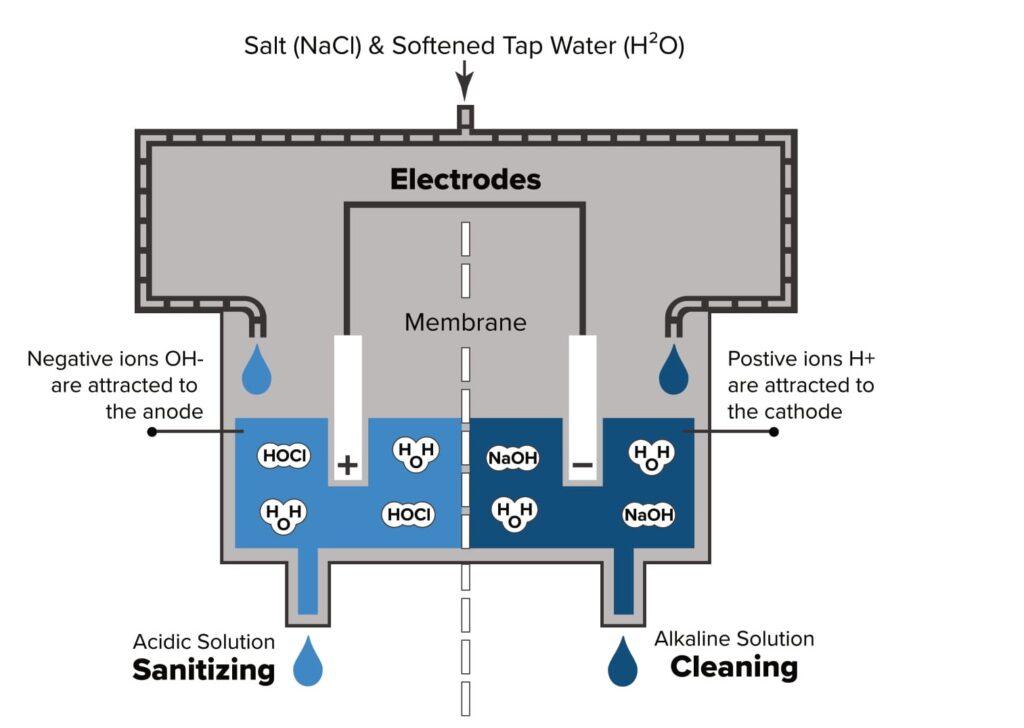 woda elekteolizowana